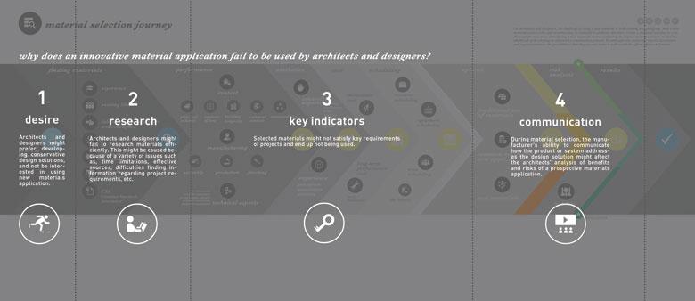 Innovation Through Design by Ceren Pektas